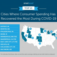 Study: Bakersfield among cities where consumer spending has recovered the most