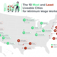 Bakersfield most affordable U.S. city for minimum-wage workers