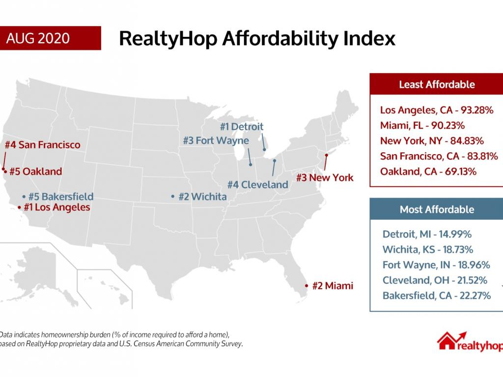 Bakersfield No. 5 among major U.S. cities for housing affordability